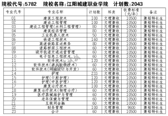 2021江阳城建职业学院单招专业及招生计划