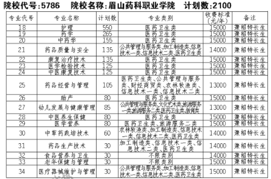 2021眉山药科职业学院单招专业及招生计划