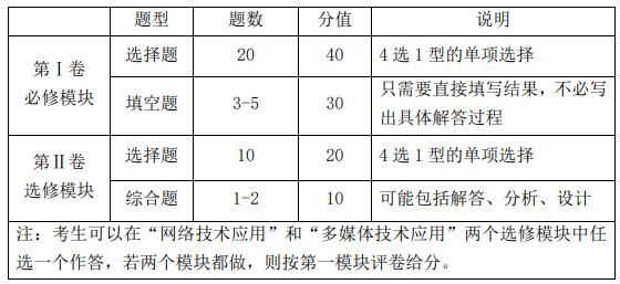 2021江西高考技术科目考试内容