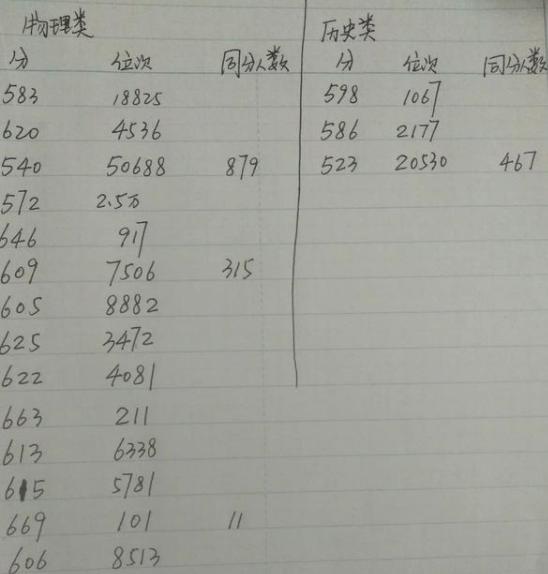 江苏八省联考成绩