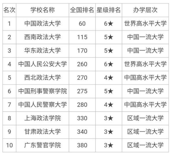 全国十大政法大学排名
