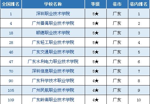 广东高职院校排行榜