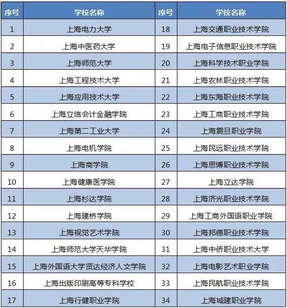 2021年招收三校生高校名单