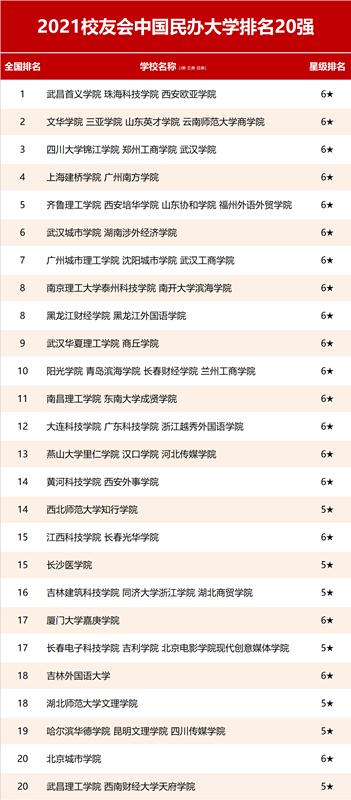 2021中国民办大学排名20强