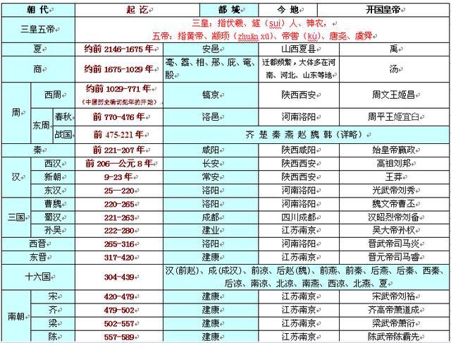 中国上下五千年历史表