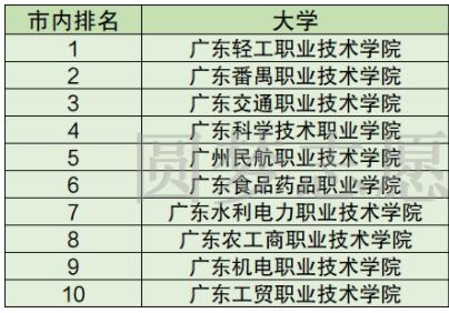 广州哪所职业学校好 都有什么学校