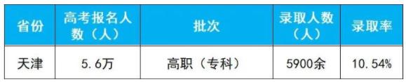 2020年天津高考专科批录取人数及录取率