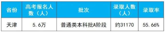2020年天津高考本科A段录取人数及录取率