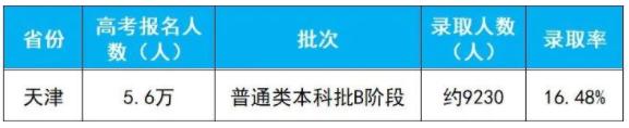 2020年天津高考本科B段录取人数及录取率