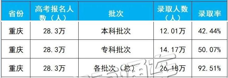 重庆2020年高考录取人数及录取率