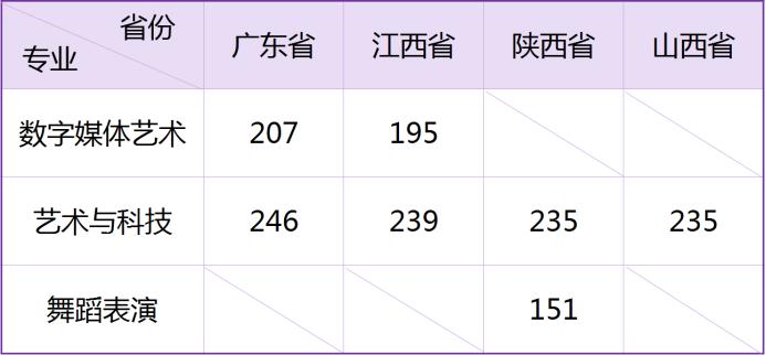武汉工商学院2021年艺术类专业校考合格分数线