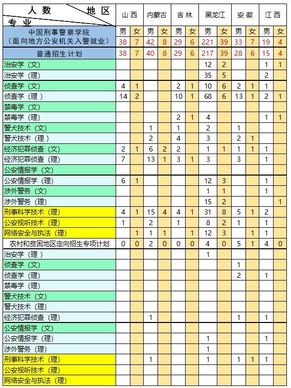 2021年中国刑事警察学院各省本科招生专业及招生计划