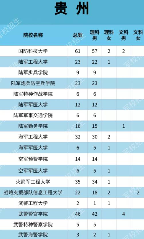 2021各大军校在贵州招生计划