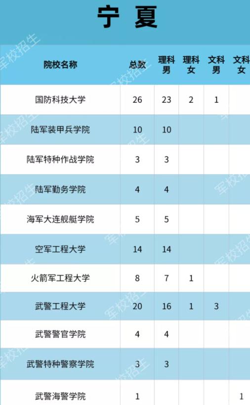 2021各大军校在宁夏招生计划