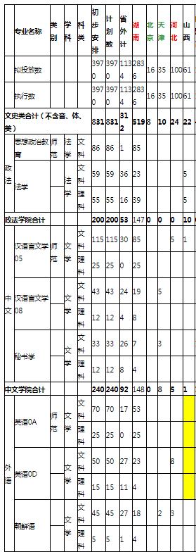 2021年湖南理工学院各省招生计划及人数