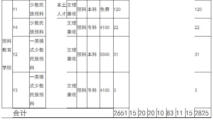 2021年四川民族学院各省招生计划及人数