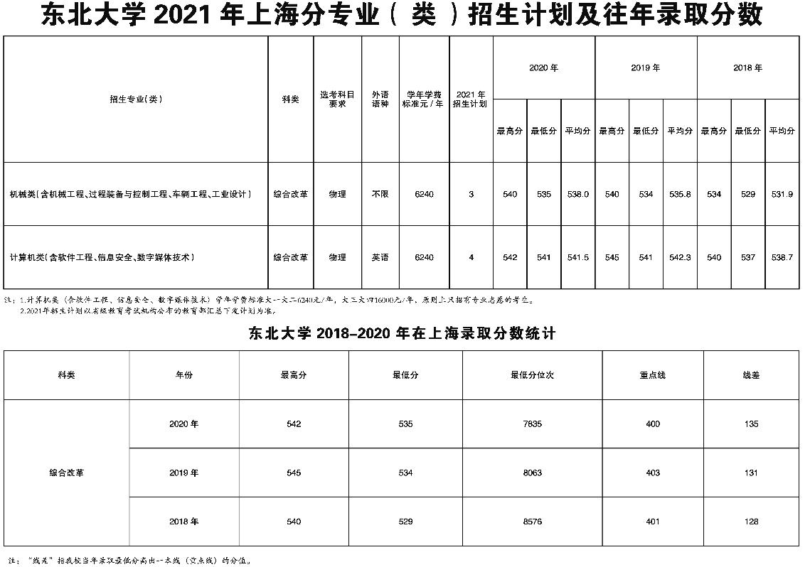东北大学在上海招生计划及录取分数线