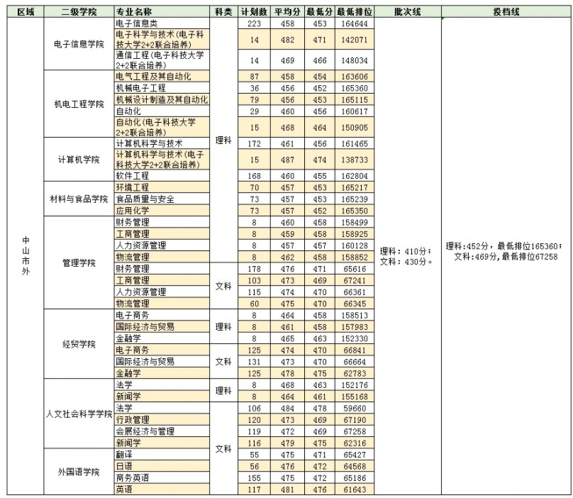 广东第二师范学院2020录取分数线
