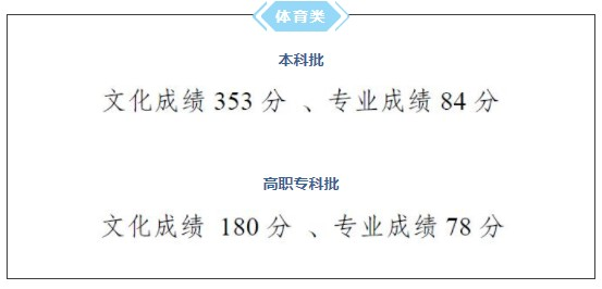 2021重庆高考分数线公布 分数线是多少