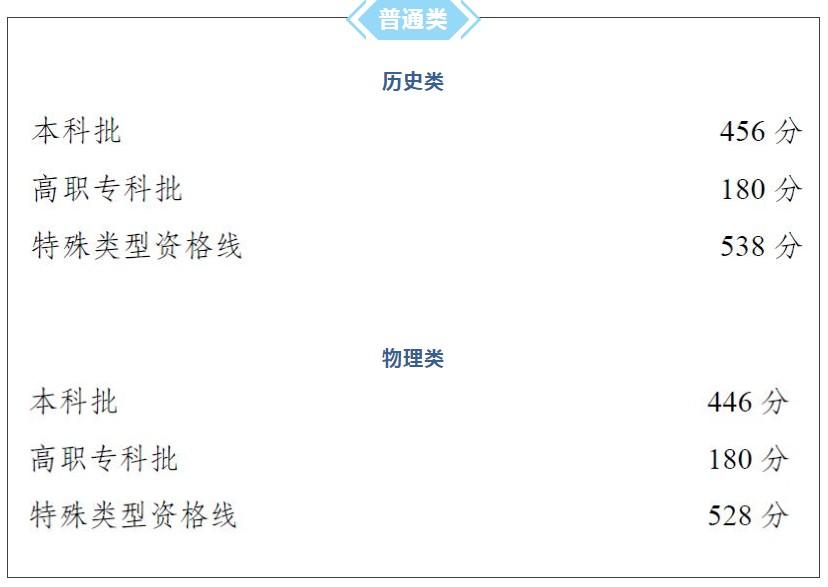 2021年重庆高考各批次录取分数线
