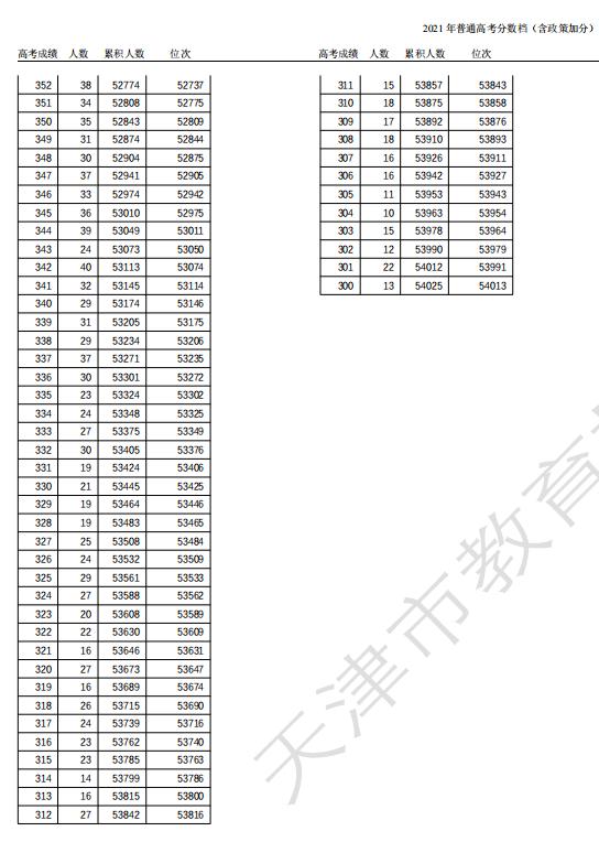 天津高考成绩