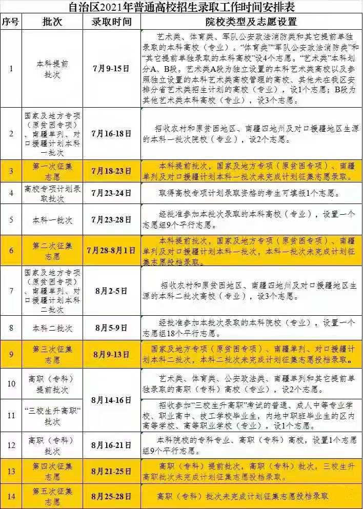 新疆2021年普通高校招生录取时间安排表