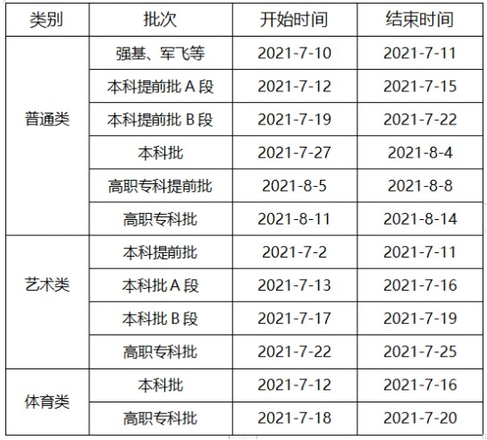 重庆高考专科提前批什么时候录取