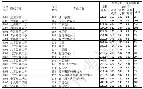 重庆艺术本科A段平行志愿投档分数线