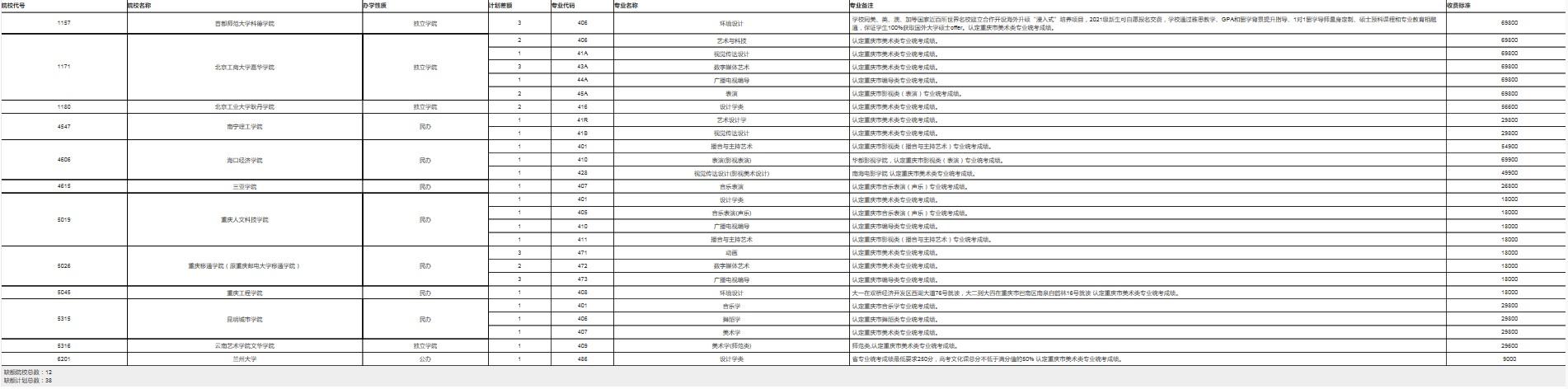 重庆艺术本科A段第2次征集志愿缺额计划公布 重庆艺术本科A段第2次征集志愿缺额计划