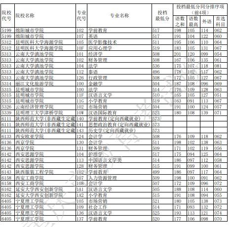 重庆本科征集志愿投档最低分(历史)