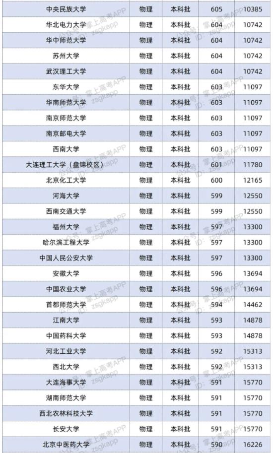 2021双一流大学在湖南投档分数线及位次排名情况