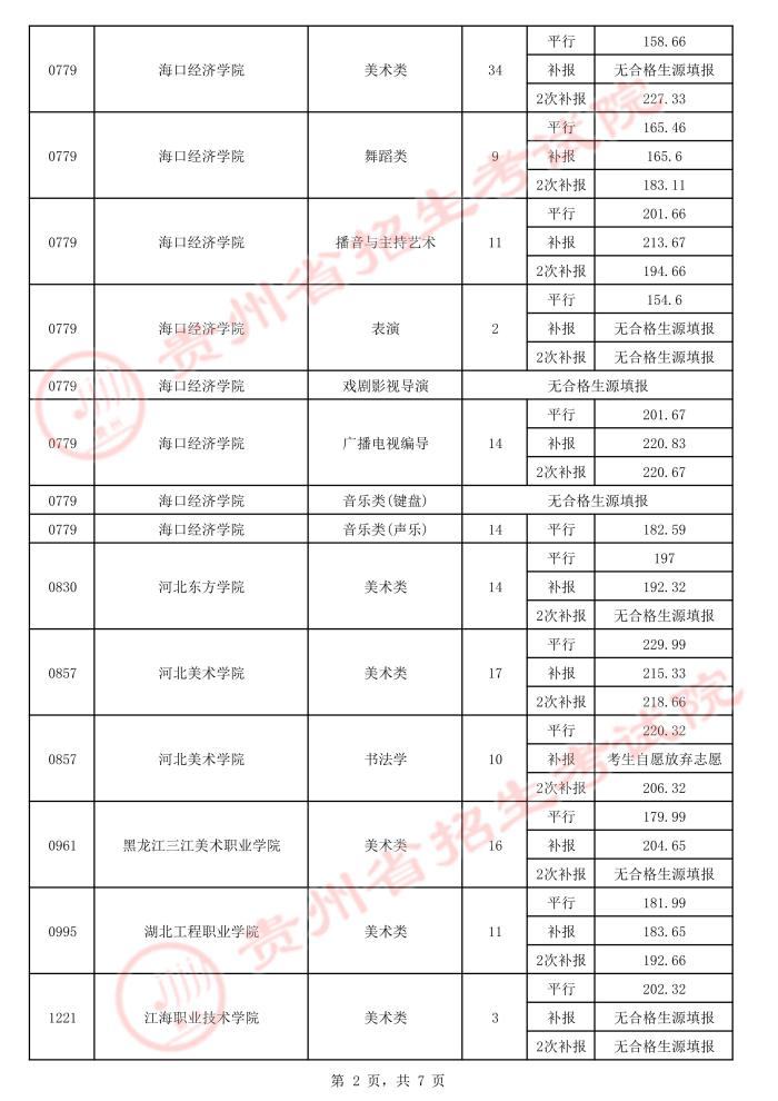 2021贵州高考艺术类平行志愿专科院校录取最低分(三)2.jpeg