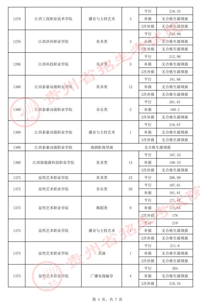 2021贵州高考艺术类平行志愿专科院校录取最低分(三)4.jpeg