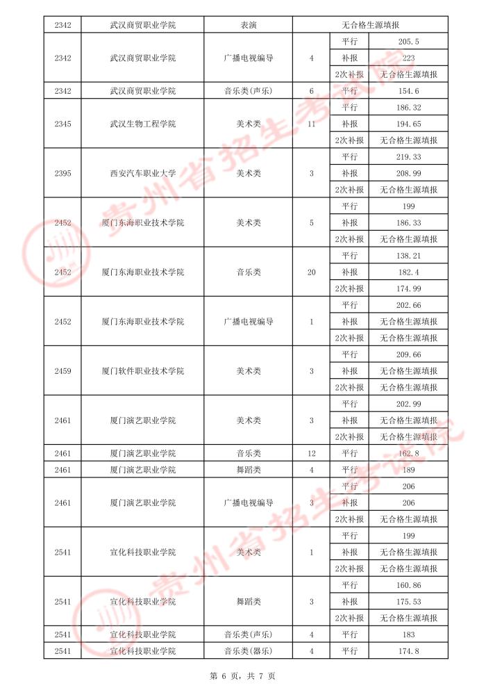 2021贵州高考艺术类平行志愿专科院校录取最低分(三)6.jpeg