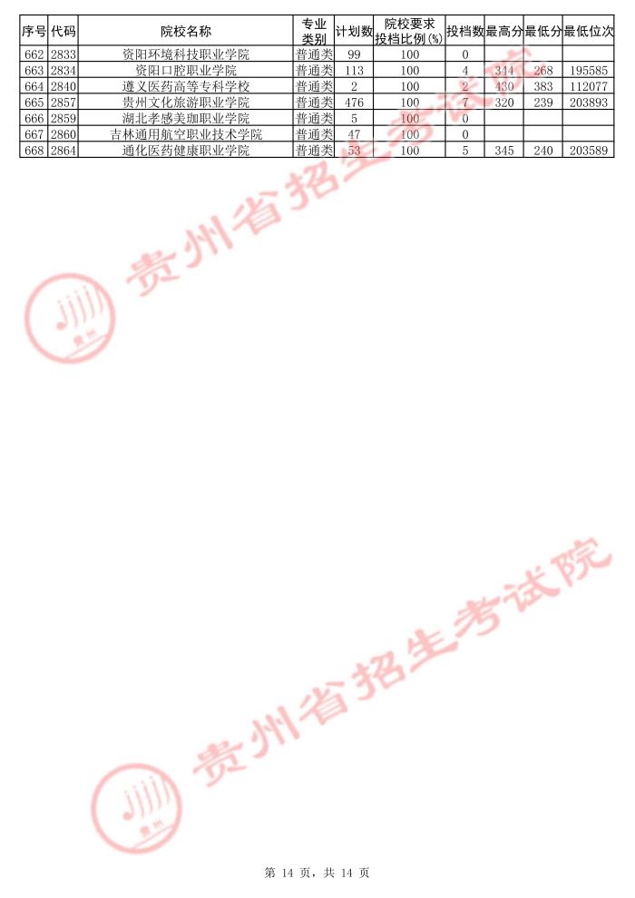 2021贵州高考专科院校第二次补报志愿投档分数线(理工)14.jpg