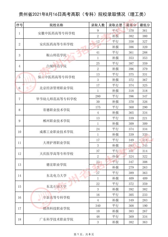 2021贵州高考专科院校录取最低分(三).jpeg