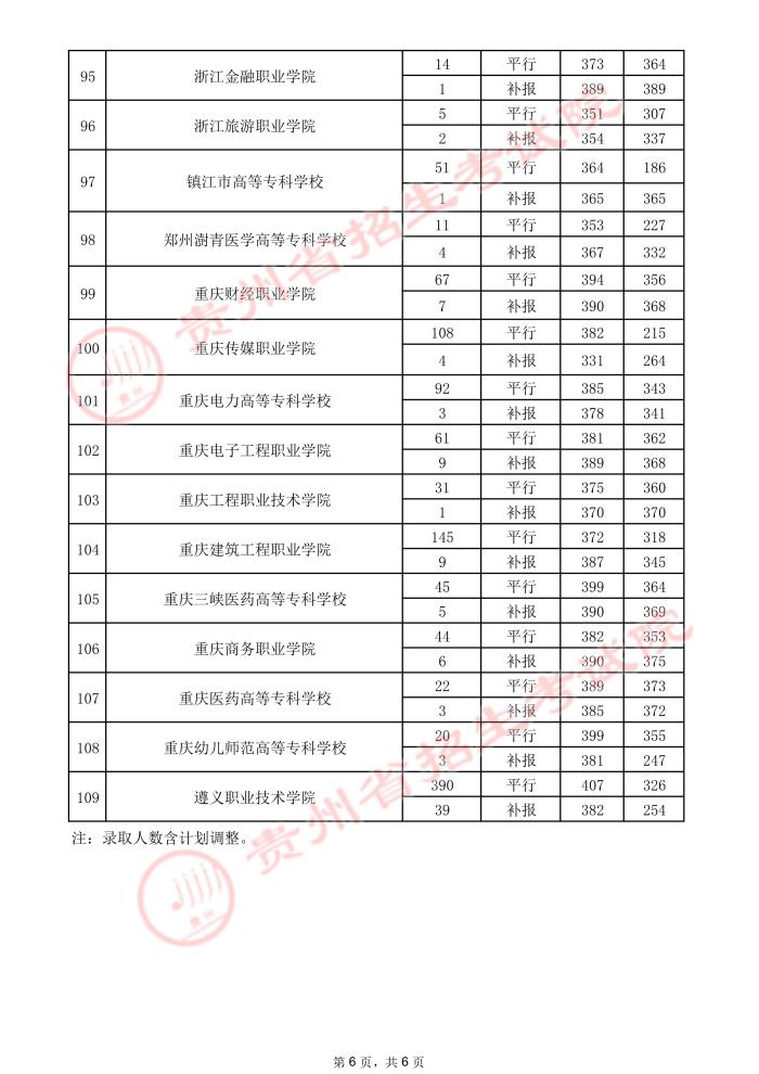 2021贵州高考专科院校录取最低分(三)6.jpeg