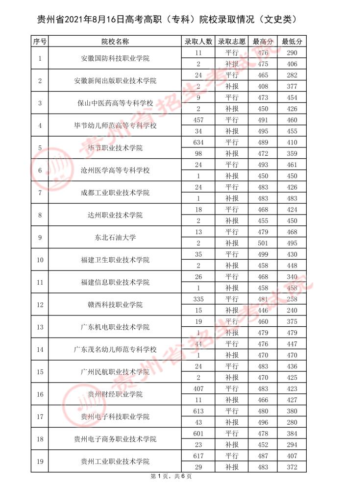 2021贵州高考专科院校录取最低分(三)7.jpeg