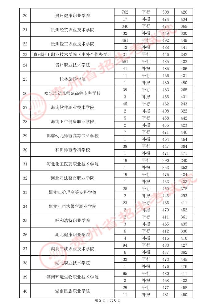 2021贵州高考专科院校录取最低分(三)8.jpeg