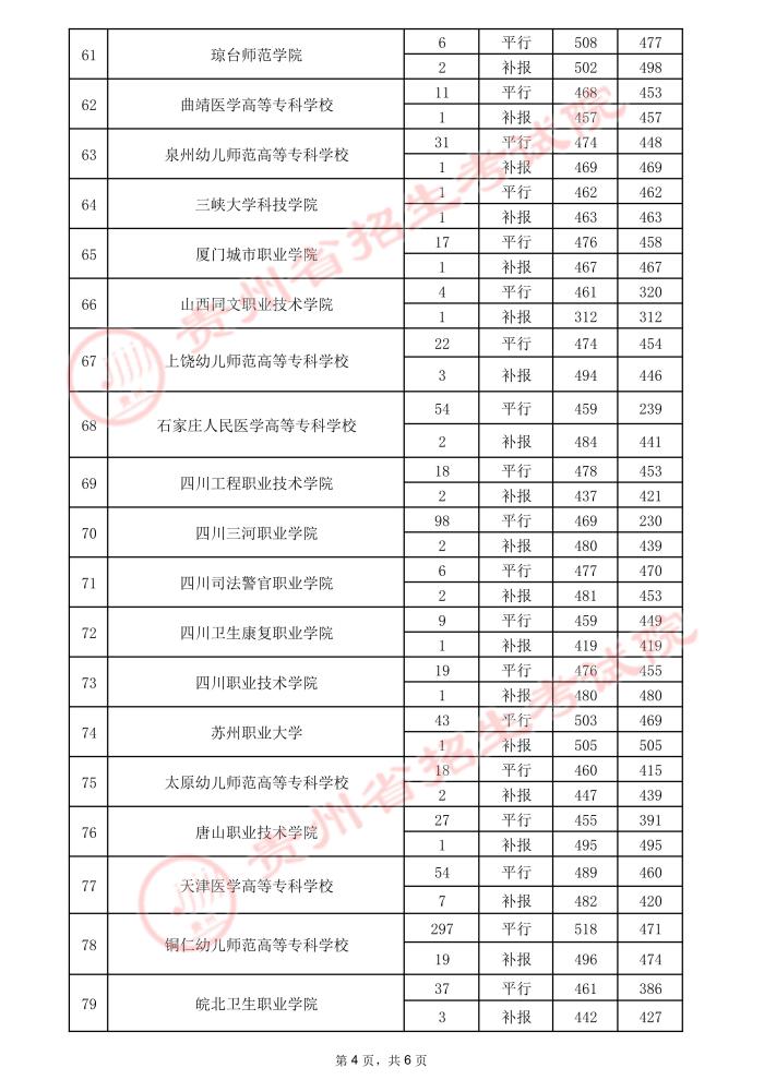 2021贵州高考专科院校录取最低分(三)10.jpeg