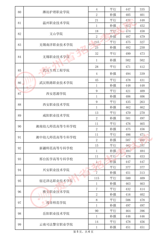 2021贵州高考专科院校录取最低分(三)11.jpeg