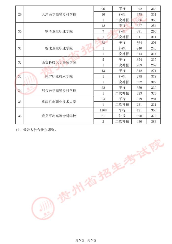 2021贵州高考专科院校录取最低分(三)15.jpeg