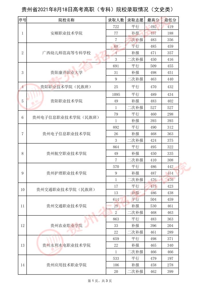 2021贵州高考专科院校录取最低分(三)16.jpeg