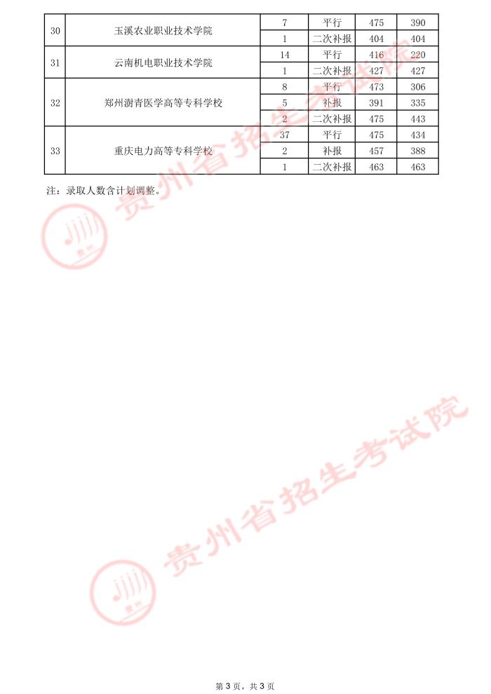 2021贵州高考专科院校录取最低分(三)18.jpeg