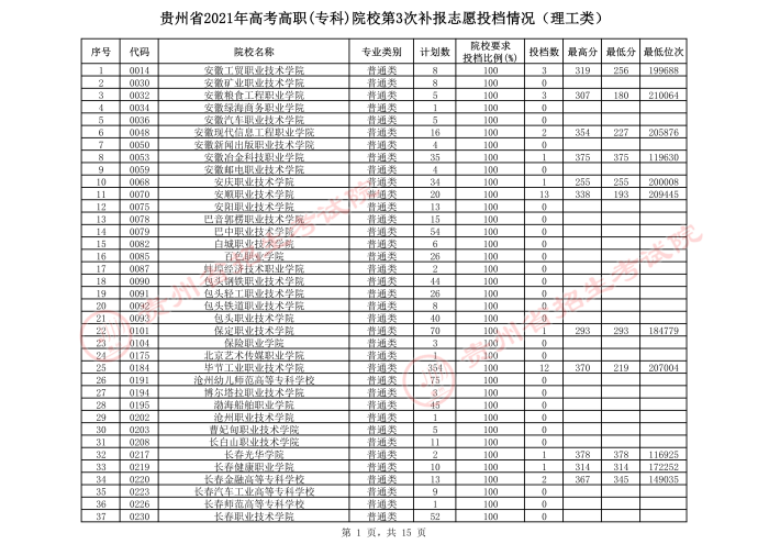 2021贵州高考专科院校第三次补报志愿投档分数线(理工).jpeg