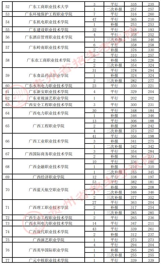2021贵州高考专科院校录取最低分(四)3.jpg