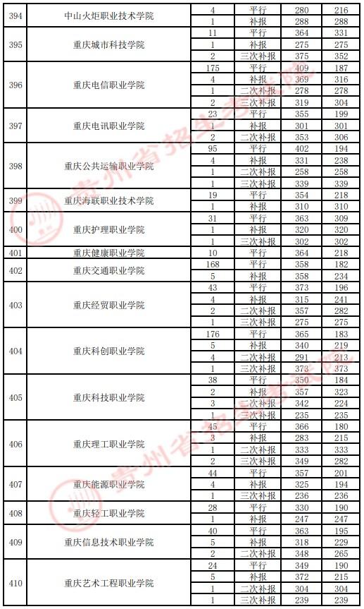 2021贵州高考专科院校录取最低分(四)16.jpg