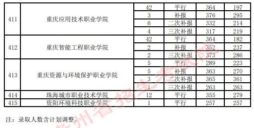 2021贵州高考专科院校录取最低分(四)17.jpg