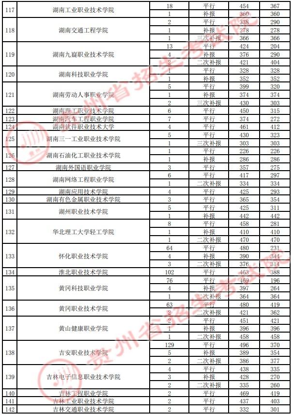 2021贵州高考专科院校录取最低分(四)23.jpg