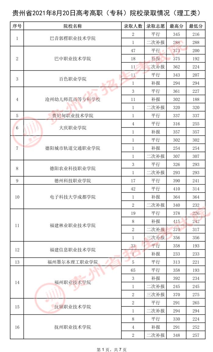 2021贵州高考专科院校录取最低分(五).jpeg